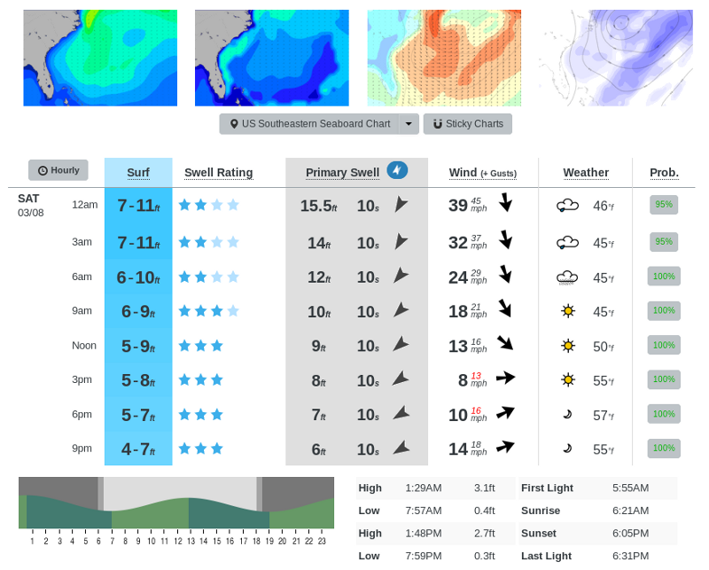 Winter Surf on the Outer Banks | hibbets net blog